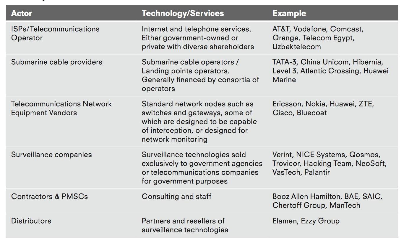 The Global Surveillance Industry Privacy International Switch Symbols And Cisco National Architecture