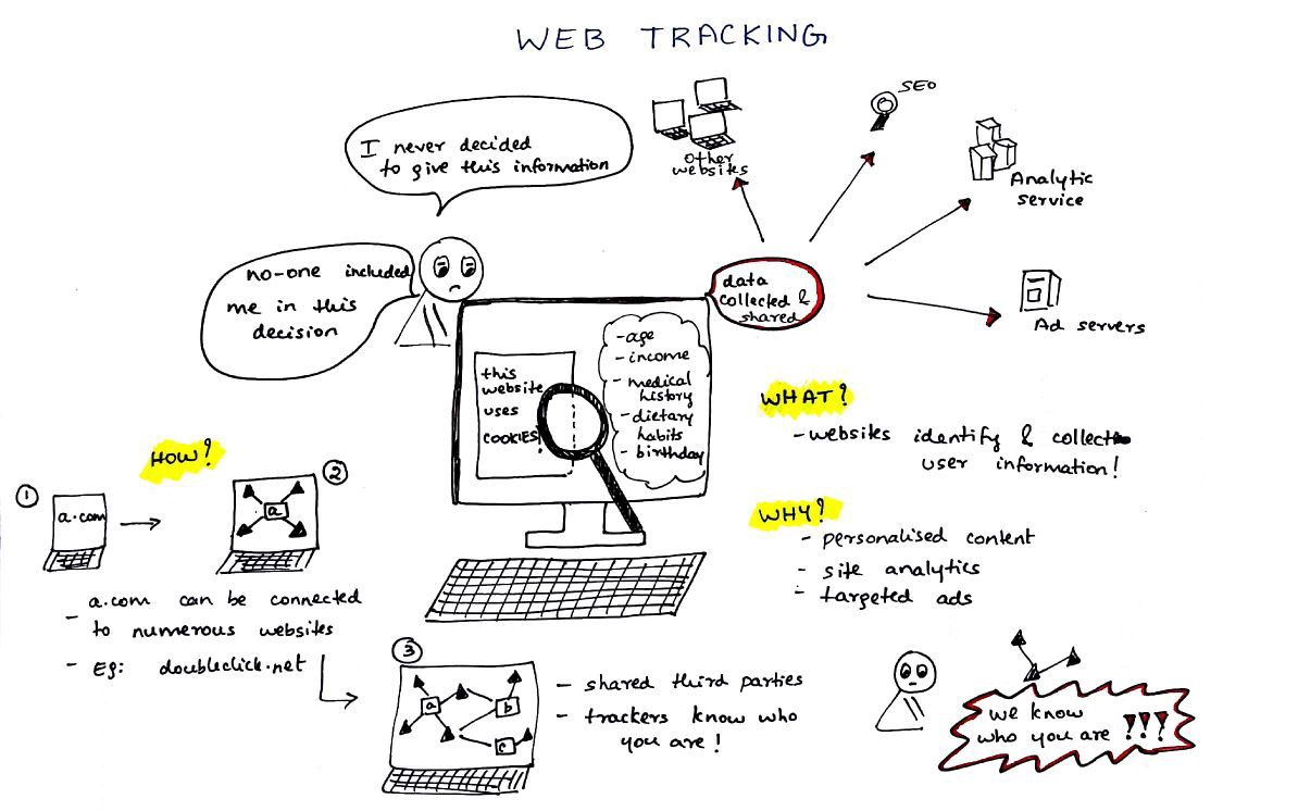 On overview of web tracking by Princiya