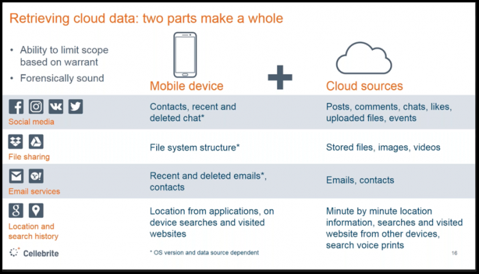comparison of data on phone vs cloud
