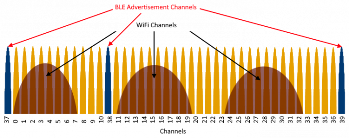 2.4GHz spectrum showing advertising channels and WiFi channels