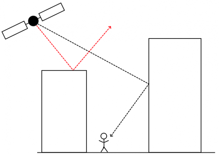 A stickman diagram showing interference with satellite navigation because of buildings