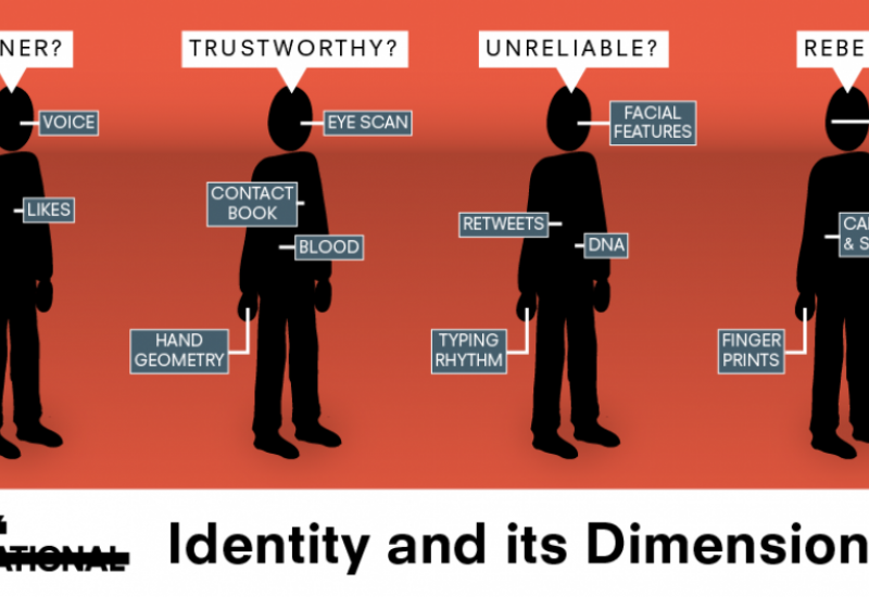 Dimensions of identity
