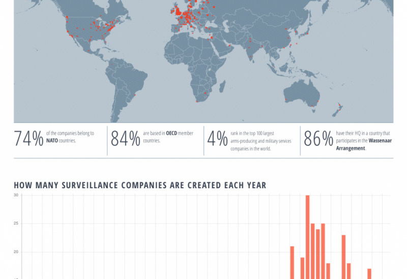 Privacy International launches the Surveillance Industry Index & New Accompanying Report