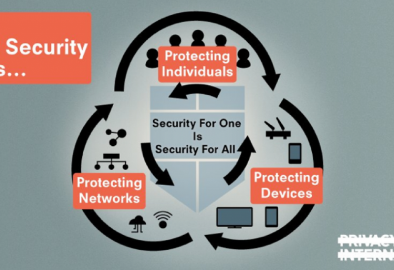 Graphic illustrating that good cyber security means security for one is security for all