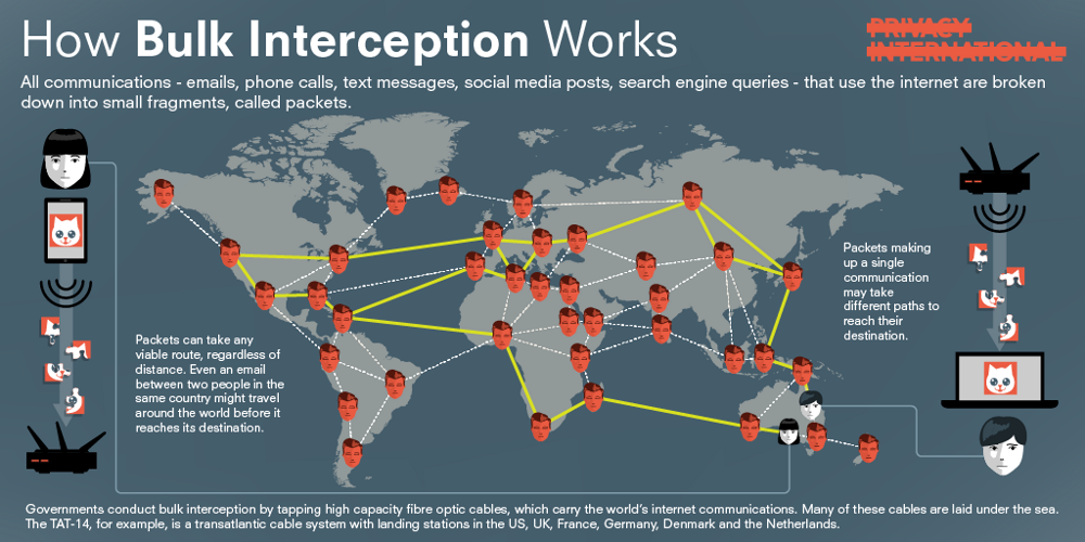 how bulk interception works inforgraphic