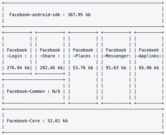 Facebook android SDK