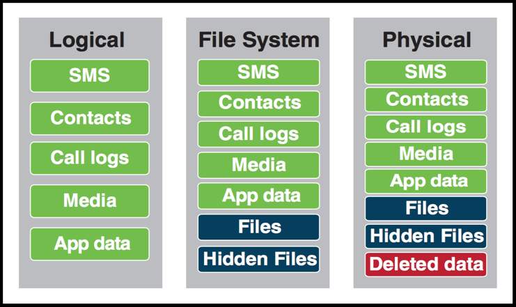 Types of data that can be extracted