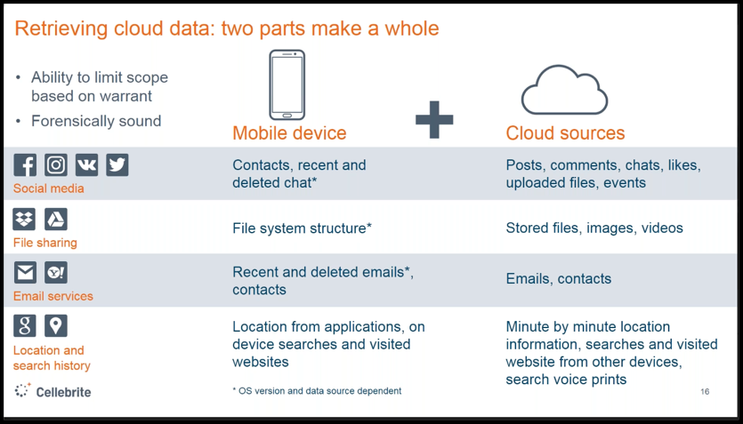 comparison mobile and cloud data