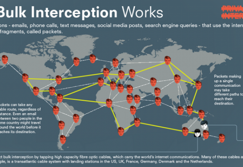 How Bulk Interception Works