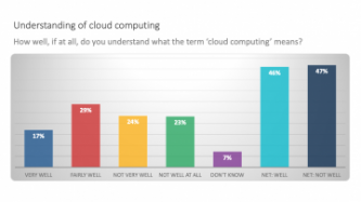 Bar chart individual understanding of term cloud computing